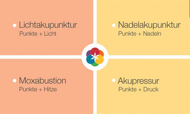 Akupunktur - Dr. med. A. Neter