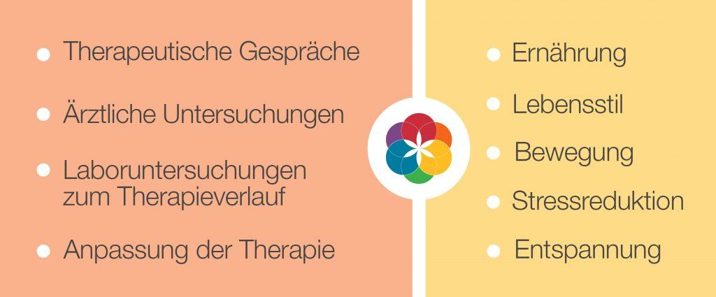 Dr_Angeli_Neter_Grundbehandlung_Therapien