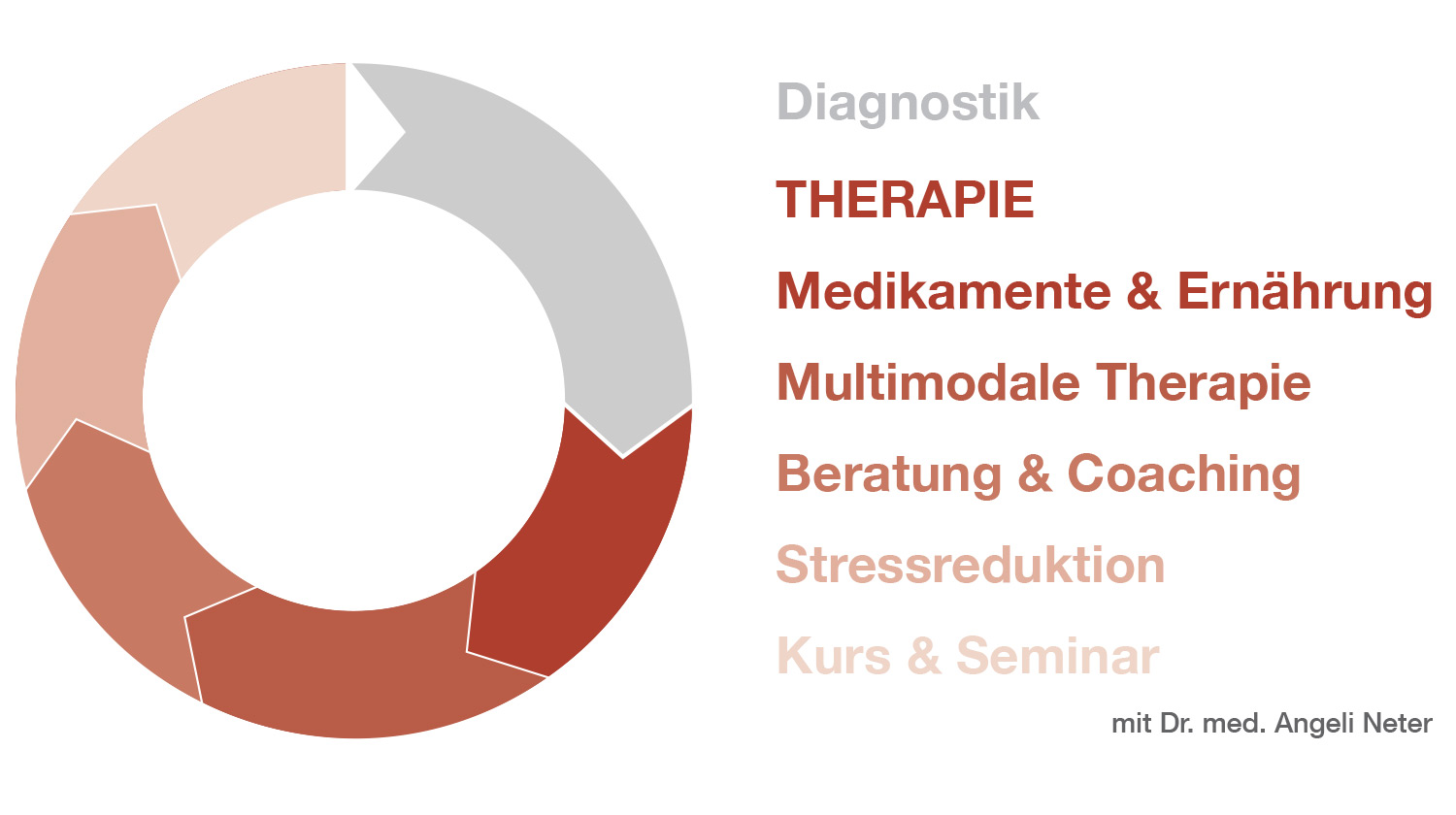 Überblick Therapie, Dr. med. A. Neter