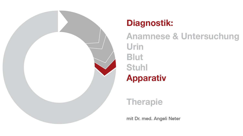 Überblick Diagnostik - Apparativ, Dr. med. A. Neter