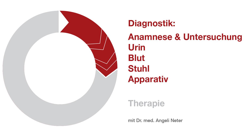 Überblick Diagnostik - Dr. med. A. Neter