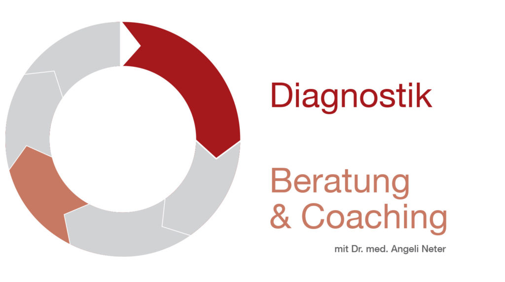 Überblick Beratung & Coaching, Dr. med. A. Neter