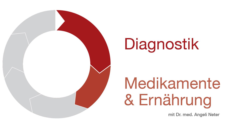 Überblick Medikamente & Ernährung, Dr. med. A. Neter