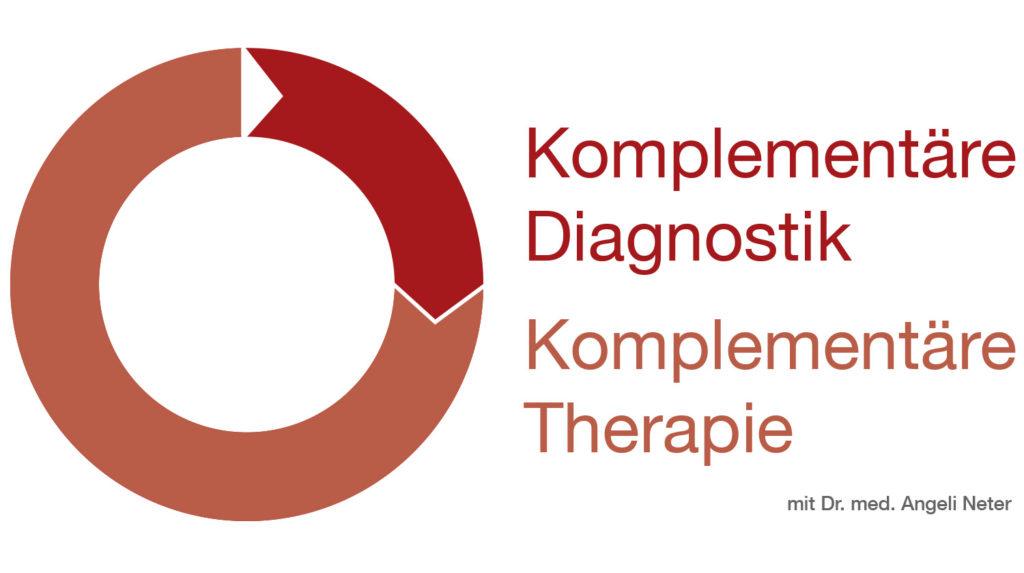 berblick Komplementäre Therapie, Dr. med. A. Neter