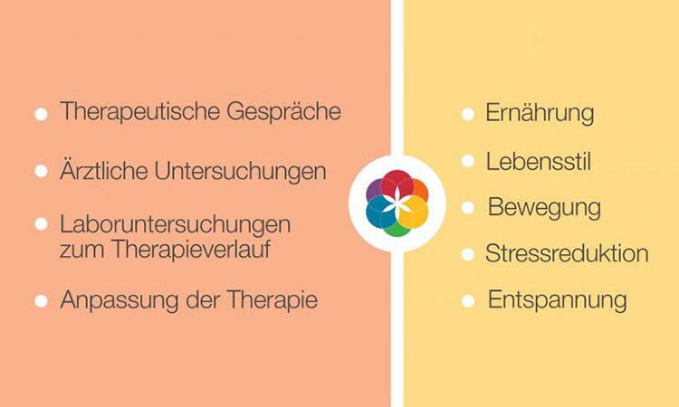 Grundbehandlung - Dr. med. A. Neter