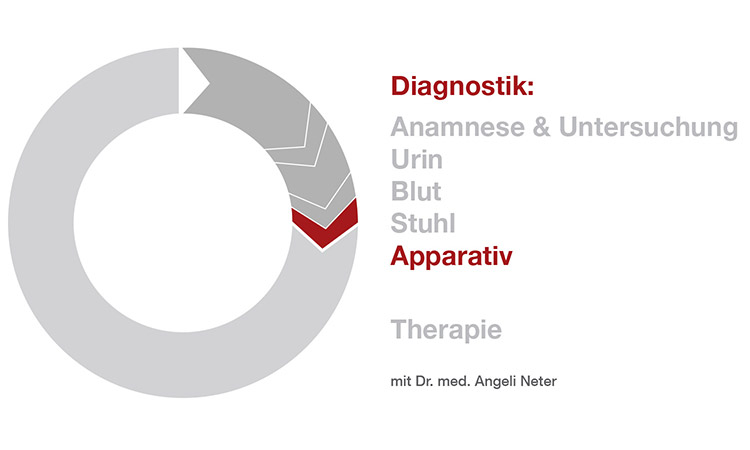 Diagnostik apparative Untersuchungen - Dr. med. A. Neter