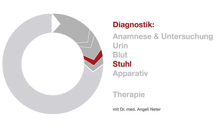 Diagnostik Stuhluntersuchung - Dr. med. A. Neter