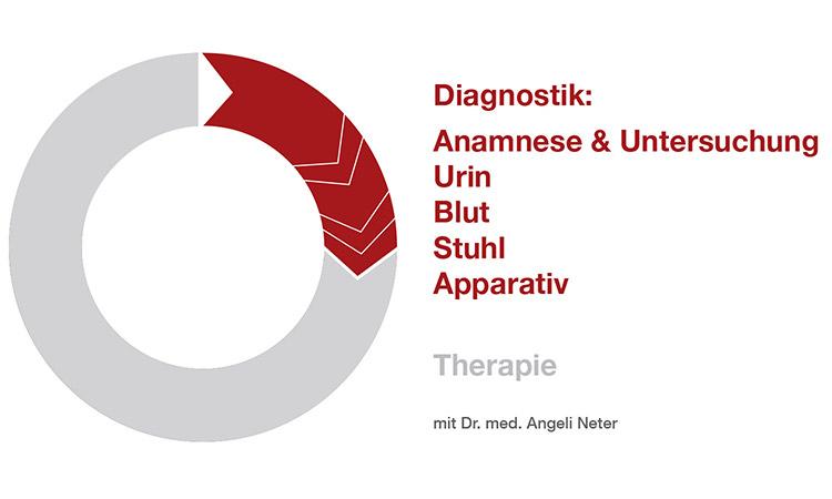 Diagnosik - Dr. med. A. Neter